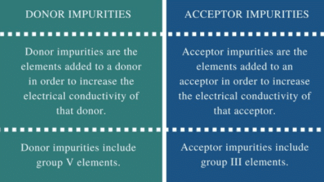 Difference between donor and acceptor