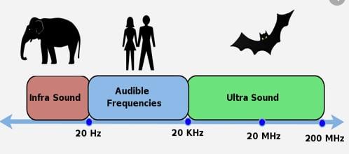 ultrasound frequency range