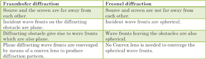 difference between fresnel and Fraunhofer diffraction