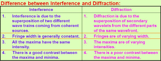Difference between interference and diffraction