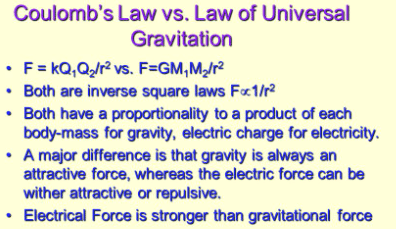 Difference between coulomb's law and Newton's law of gravitation