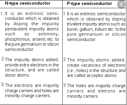 difference between P type and N type