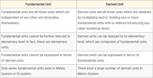 Difference between fundamental units and derived units