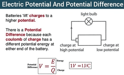 difference between electric potential and potential difference
