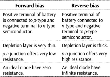 difference between forward bias and reverse bias