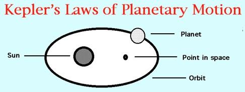 kepler laws of planetary motion