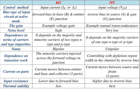 Difference between BJT and FET