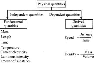 Examples of physical quantities
