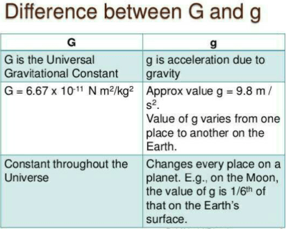 difference between g and G