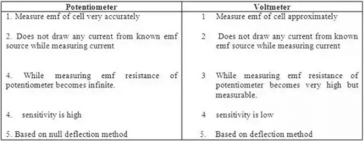 Difference between potentiometer and voltmeter