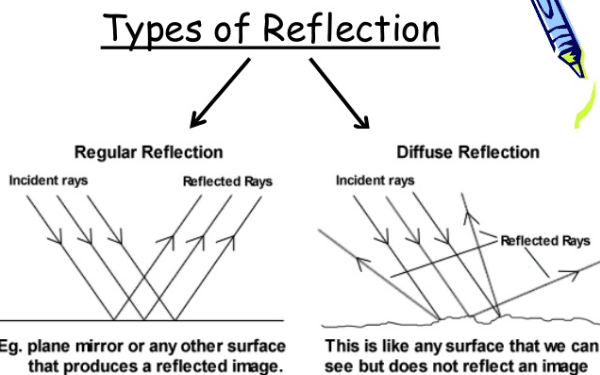 Types of reflection of light