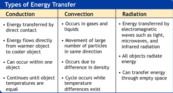 Difference between conduction convection and radiation