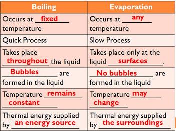 Evaporation Vs Boiling