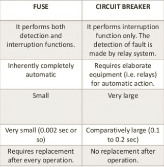 difference between fuse and circuit breaker