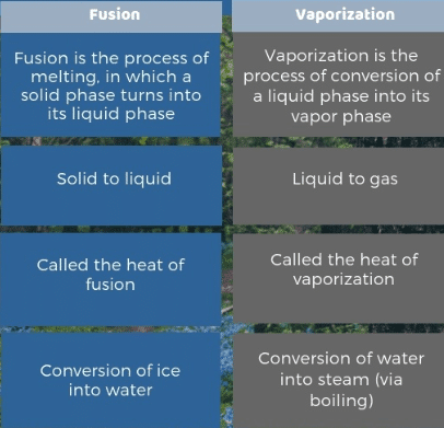 Difference between latent Heat of Fusion and Latent heat of Vaporization