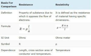 Difference between resistance and resistivity