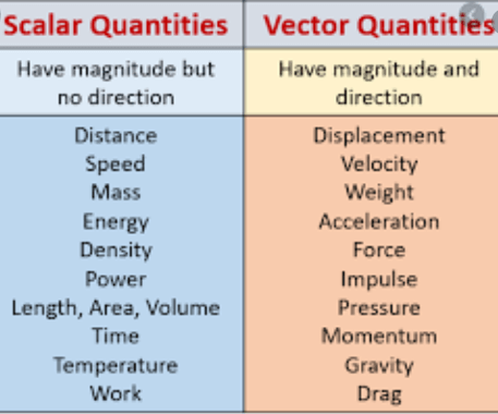 Difference between vectors and scalars