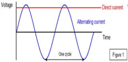 Diiference between ac and dc Current