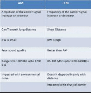 Difference between amplitude and frequency modulation