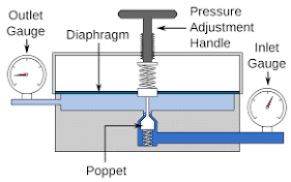 constant pressure gas thermometer