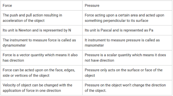 difference between force and pressure