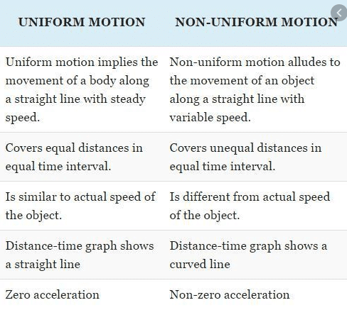 Difference between uniform and non uniform motion