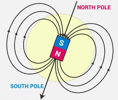 magnetic poles