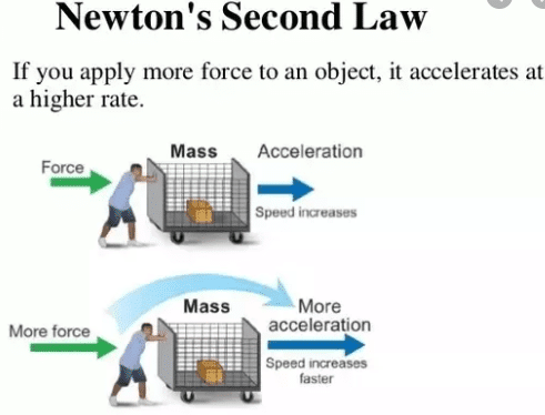 Newton's second law of motion examples