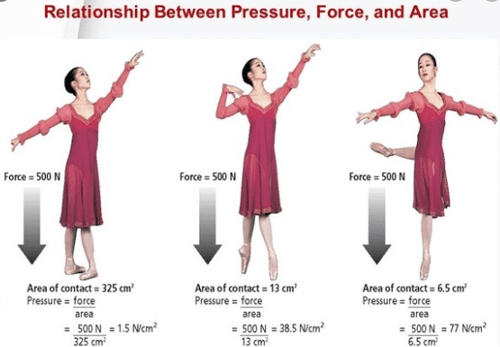 Relation between force and pressure