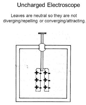 Uncharged electroscope