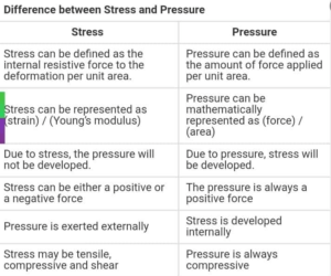 Difference between pressure and stress